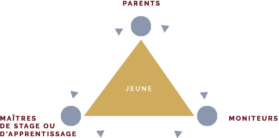 MFR MOISSAC - Triangle